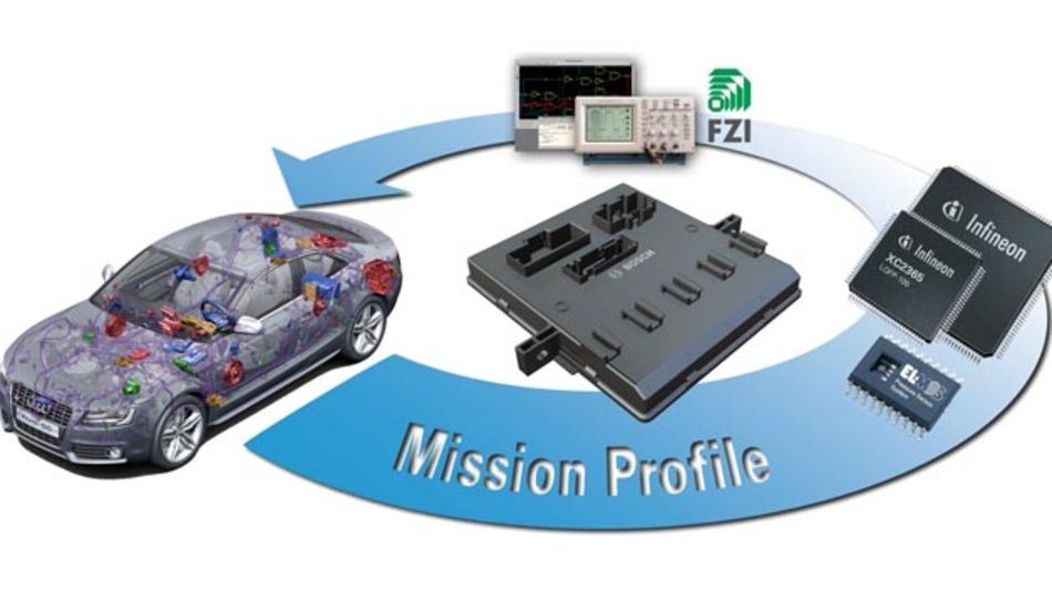 Das Projekt Rescar 2.0 bildet die gesamte automobile Wertschöpfungskette ab - vom OEM über den Tier 1 bis hin zum Tier 2.