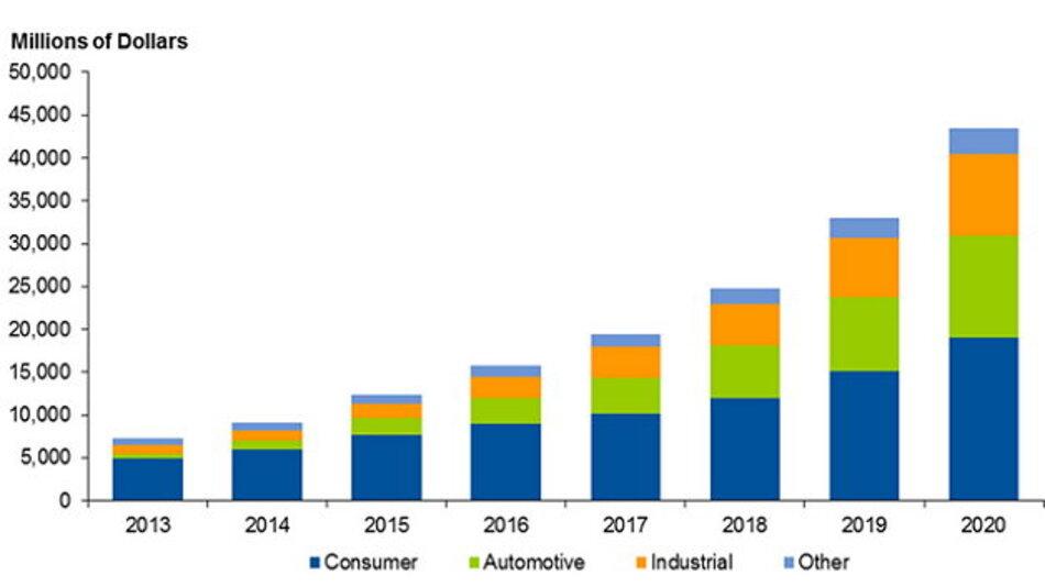 Auf Consumer-Anwendungen entfallen im IoT die größten Umsätze.