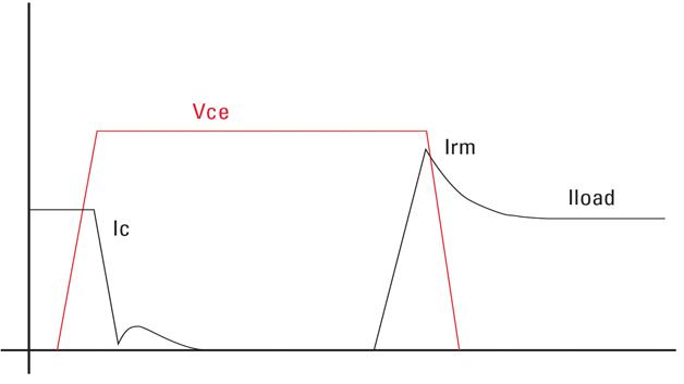 Bild 1: Spannung und Strom beim Ein- und Ausschalten eines Leistungsschalters