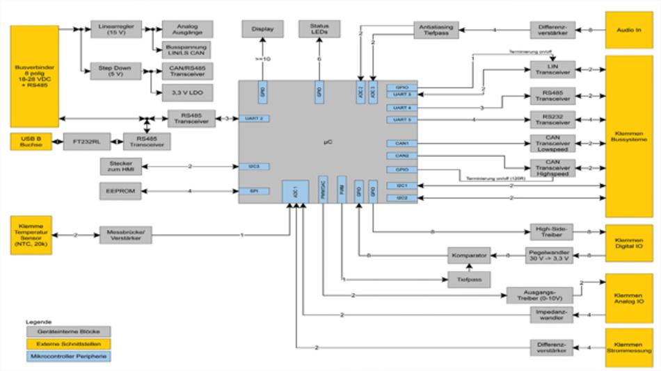 Bild 1: Die Schnittstellenvielfalt der »Screening Box« von MCD Elektronik erlaubt vielfältige Anwendungen