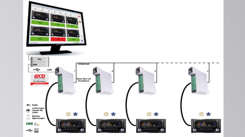 Bild 2: Die Screening-Boxen sind der funktionelle Mittelpunkt von Run-in- und Screening-Tests