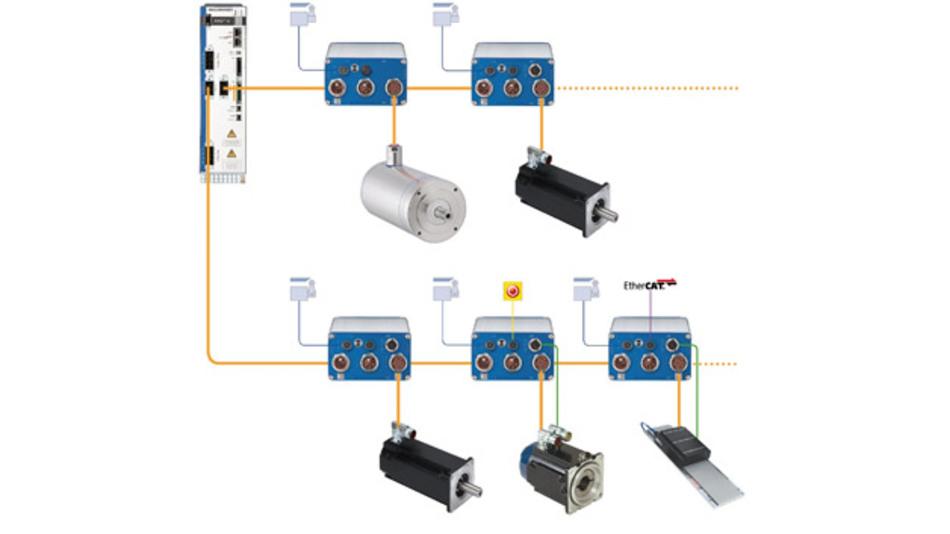 Aufbau einer dezentralen Servoantriebsarchitektur mit Servoreglern des Typs AKD-N, unterschiedlichen Motortypen und Einkabelanschlusstechnik
