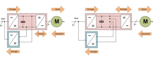 Intralogistik: Ein neuer Ansatz der Energie-Rückspeisung – computer ...