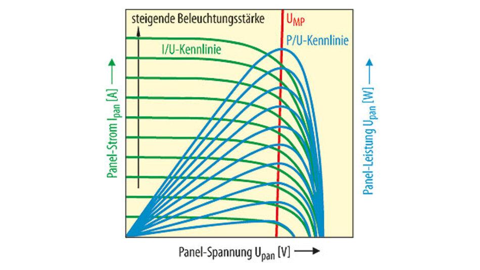 Bild 1. Eine Solarzelle produziert ihre maximale Leistung bei einer bestimmten Ausgangsspannung UMP, die relativ unabhängig vom Beleuchtungspegel ist. Die Akkuladeschaltung LT3652 maximiert die Ausgangsleistung eines Solarpanels durch Regeln der Eingangsspannung des Panels bei UMP.