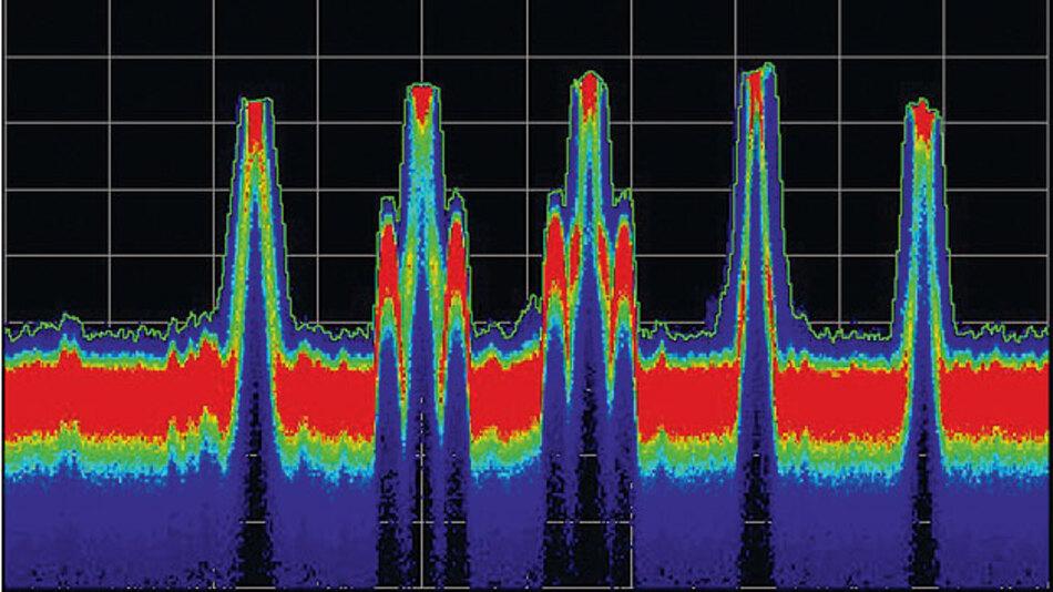 Stromaufnahme in drahtlosen Sensornetzen