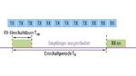 Konventioneller Empfänger mit langsamem Pulsbetrieb: lange Reaktionszeit