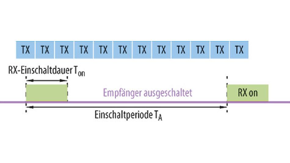 Bild 1. Konventioneller Empfänger mit langsamem Pulsbetrieb: lange Reaktionszeit.