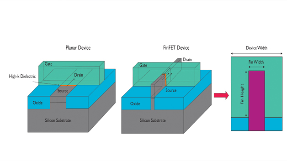 Bild 1: Unterschied zwischen einem planaren Transistor (links) und einem FinFET (Mitte); rechts ist ein Querschnitt durch einen FinFET zu sehen