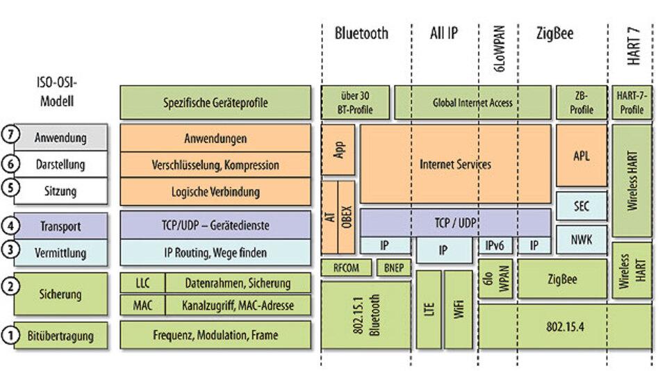 Bild 2. Der ISO-OSI-Stack macht es deutlich: Spezifische Technologien besetzen unterschiedliche Protokoll-Layer.