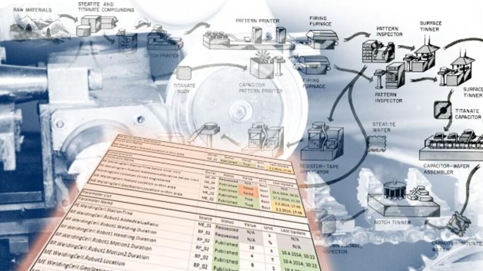 Die Anwendung »Multi-Model Dashboard« vereinfacht komplizierte Abläufe.