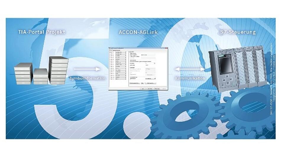 Mit Version 5.0 der Kommunikationsbibliothek »Accon-AGLink« können Anwender vom PC aus auf das neue Dateiformat des »TIA Portal« in den Versionen 11 bis 13 zugreifen.
