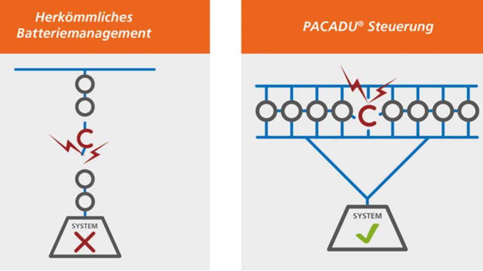 Mit Pacadu-Steuerung arbeiten Speichersysteme auch beim Ausfall einzelner Zellen weiter.