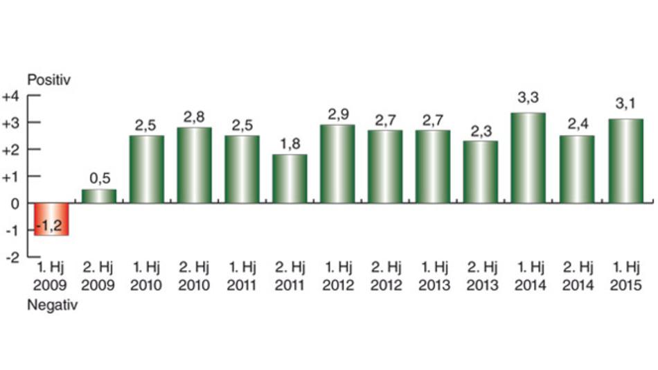 Der Markt&Technik-Branchen-Index zeigt: Die Stimmung bleibt auf hohem Niveau. Mehr dazu im Kasten auf der nächsten Seite.