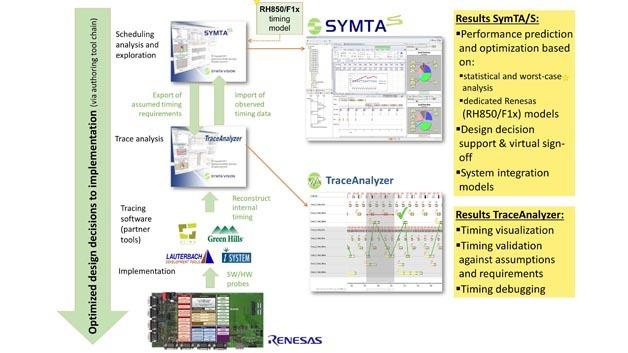 Symtavision und Renesas haben eine gemeinsame Timing-Analyse-Methodik für Multi-Core-MCUs entwickelt.