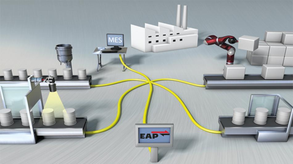 Bild 1: Die Verwendung des »EtherCAT Automation Protocol« (EAP) ermöglicht die vertikale Integration höherer Unternehmensebenen in den Automatisierungsprozess und kommt damit einer vollständigen dezentralen Anlagenvernetzung einen Schritt näher