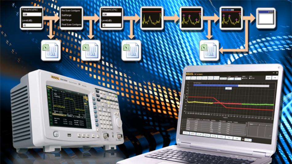 Rigol Technologies bietet mehrere Software-Tools zur einfachen Verwendung der Rigol Messgeräte mit dem PC.