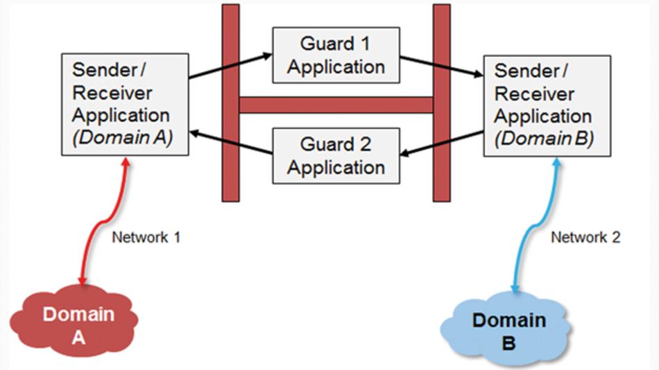 Bild 1: Prinzip des domänenübergreifenden System-Netzwerk-Gateways