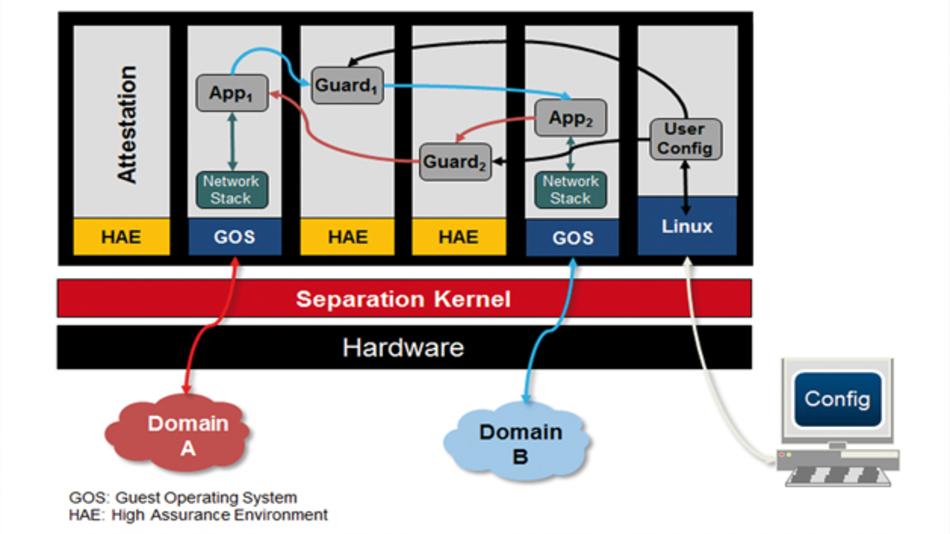 Bild 2: Das domänenübergreifende System-Netzwerk-Gateway in einer typischen Konfiguration
