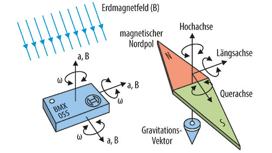 Bild 1. Ein Neun-Achsen-Sensor. Multi-Achsen-Beschleunigungsmesser-Sensoren kombinieren Gyroskop und manchmal Magnetometer in einem einzigen Package zur Vereinfachung des Leiterplattenlayouts