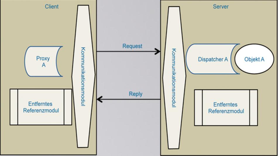 Bild 1: Schematische, allgemeine Darstellung der an einem »Remote Procedure Call« (RPC) beteiligten Komponenten
