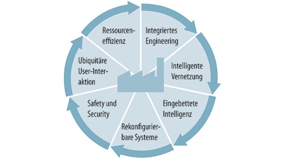 Bild 2. Die Digitalisierung des gesamten Lebenszyklus eines Produktes hat weitreichende Konsequenzen – von der Produktidee bis zu Service und Außerbetriebnahme.