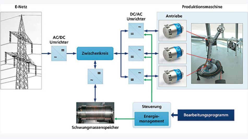 Bild 1. Schematische Darstellung eines Produktionssystems mit Energierückgewinnung