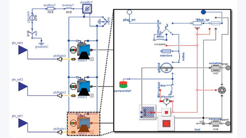 Bild 3. Mechatronisches Maschinenmodell mit 400-V-AC-Einspeisung und gepuffertem DC-Zwischenkreis