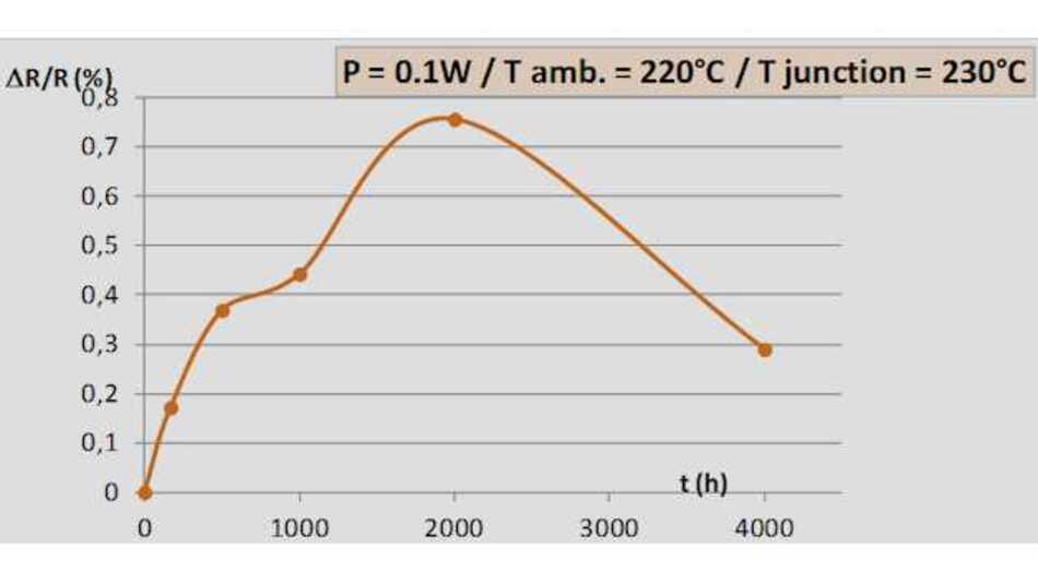 Bild 1: Die Bauteile wurden nach 2.000 Stunden stabiler, und die Abweichung fiel auf unter 0,5 %.