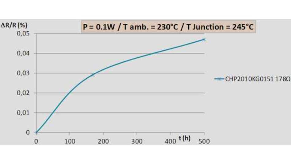 Bild 2: Load-Life-Stabilität bei 230°C eines 2010 Chip-Widerstands bei 0,1 W