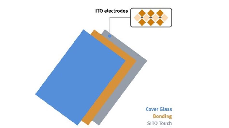 Bei Data Moduls SITO-Touch-Technologie sind beide ITO-Elektroden auf nur einer Seite des Glas-Substrats aufgebracht.