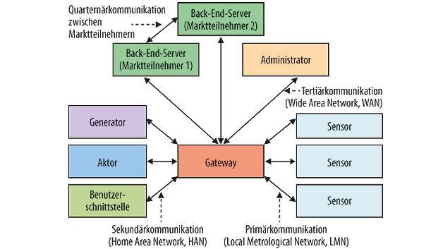 Bild 1. Mehrstufige Architektur (A1) für industrielle Sensor-Aktuator-Netzwerke in sehr stark räumlich verteilten Anwendungen – die klassische M2M-Kommunikation