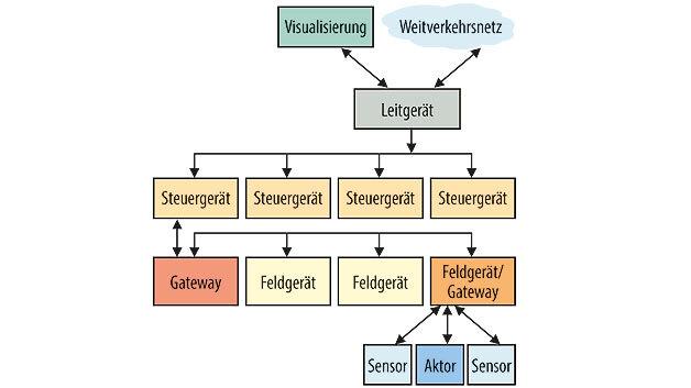 """Bild 2. Mehrstufige Architektur (A2) für industrielle Sensor-Aktuator-Netzwerke in räumlich konzentrierteren Anwendungen. Diese """"Netzwerkpyramide der Automatisierungstechnik"""" stellt das typische Szenario für Industrieautomatisierung dar."""