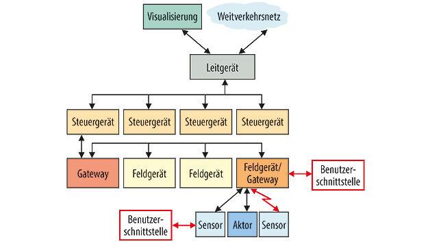 Bild 3. Architektur (A2) mit ergänzten lokalen Schnittstellen, die lokale Eingriffe in das damit nicht mehr isolierte Netz erlauben.