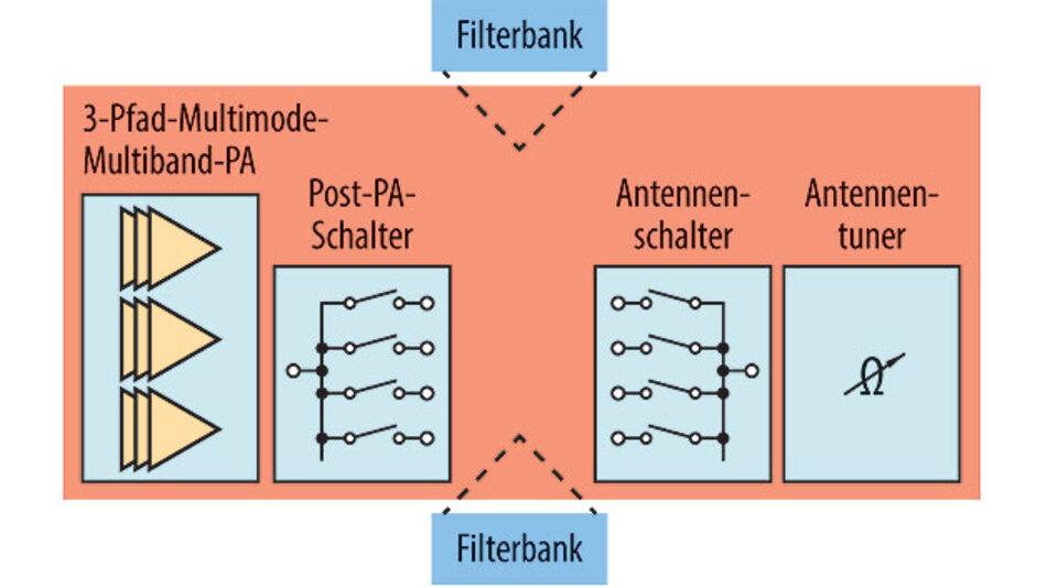 Bild 1. Das rekonfigurierbare HFFE-System von Peregrine namens UltraCMOS Global 1.