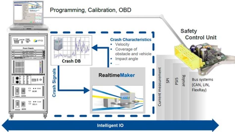 Schematische Darstellung des Testsystems ReSiMa von IPG Automotive.