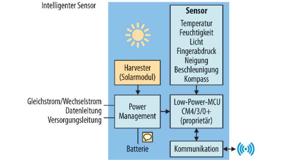 Bild 1. Ein Smart Sensor kann vielerlei Messgrößen erfassen und reicht sie an einen Cloud-Dienst weiter.