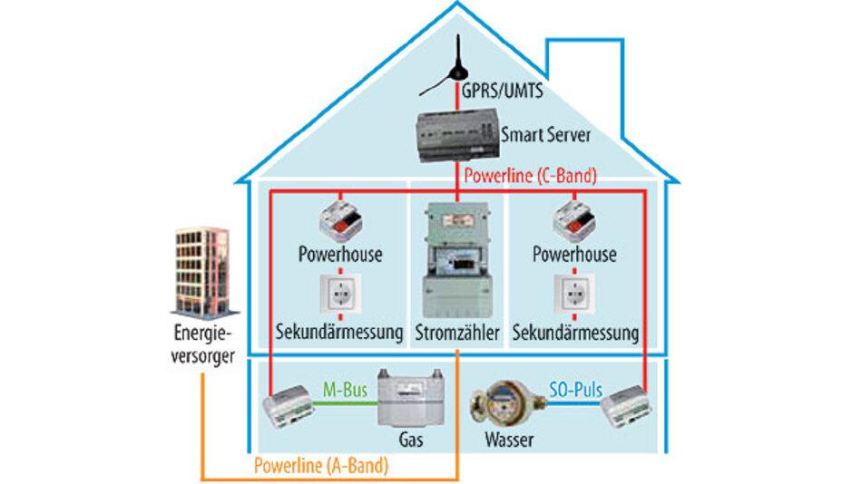 smart home energiesparen durch heimvernetzung seite 3 elektronik. Black Bedroom Furniture Sets. Home Design Ideas