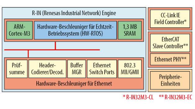 Bild 1. Die Bausteinfamilie R-IN32M3 enthält Hardware-Beschleuniger für das Echtzeit-Betriebssystem und die Echtzeit-Ethernet-Kommunikation. Je nach Variante des Bausteins werden verschiedene Echtzeit-Ethernet-Protokolle unterstützt.