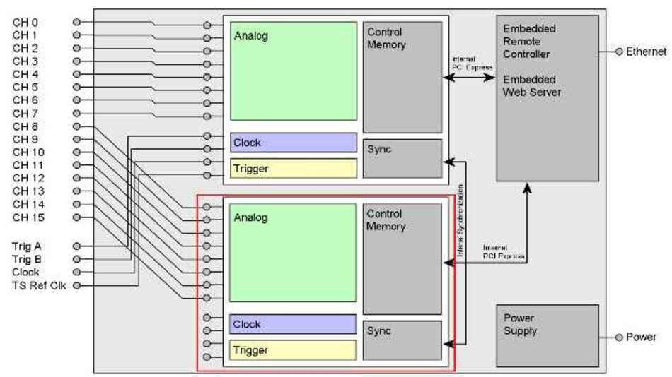 Bild 1: Blockschaltbild einer 16-Kanal-digitizerNETBOX mit Darstellung der Hauptkomponenten einschließlich mehrerer Digitizer, eines Netzteils und einer eingebetteten Steuereinheit