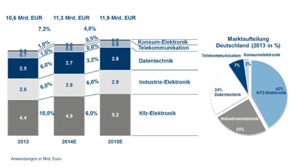 Umsatzentwicklung des deutschen Halbleitermarktes gemäß den Oktoberzahlen (2014) des ZVEI.