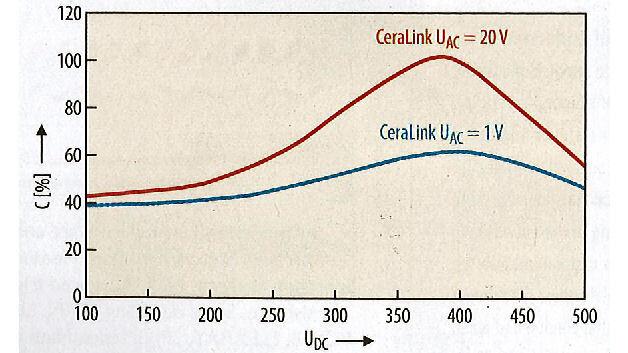 Bild 1. Im Gegensatz zu anderen Kondensatortechnologien steigt beim Epcos CeraLink die effektive Kapazität mit steigender Spannung. Die Ripple-Spannungsbeaufschlagung verstärkt diesen Effekt zusätzlich.