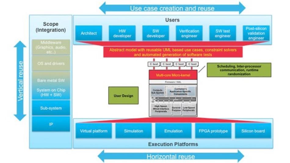 Perspec System Verifier Plattform von Cadence.