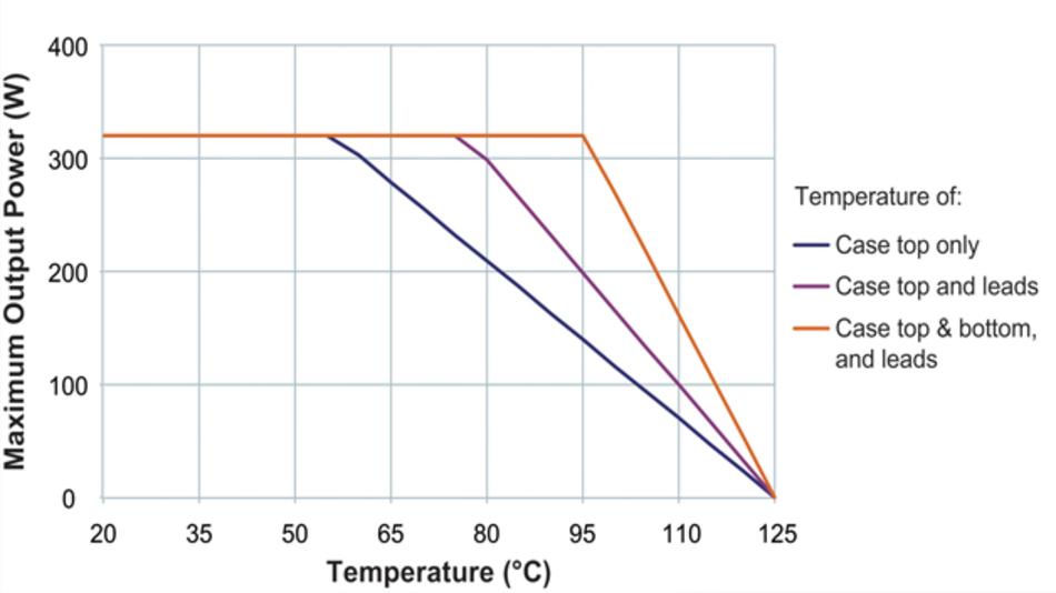 Bild 3: Die thermischen Eigenschaften der DCMs im ChiP-Gehäuse genau definiert und bieten allerlei Entwärmungsoptionen