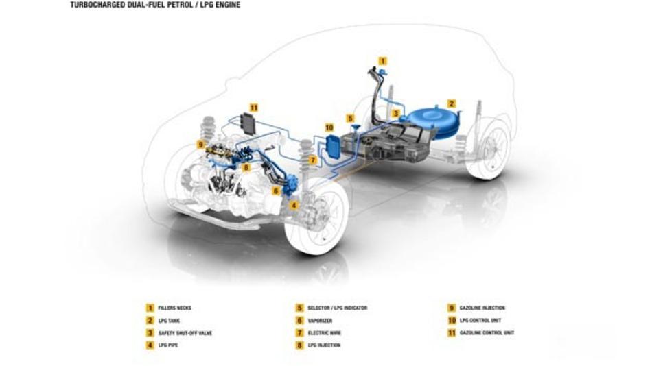 Bivalenter Flüssiggasbetrieb von Renault