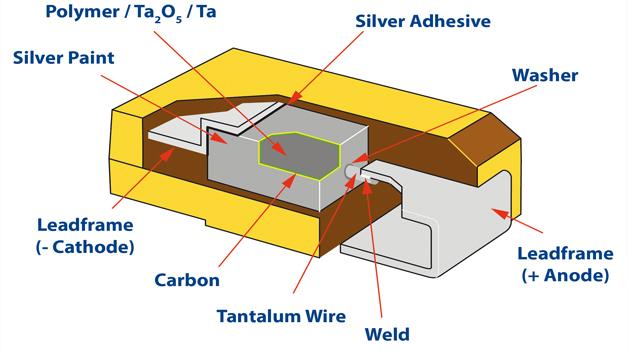 Bild 1: Innerer Aufbau eines Tantalkondensators