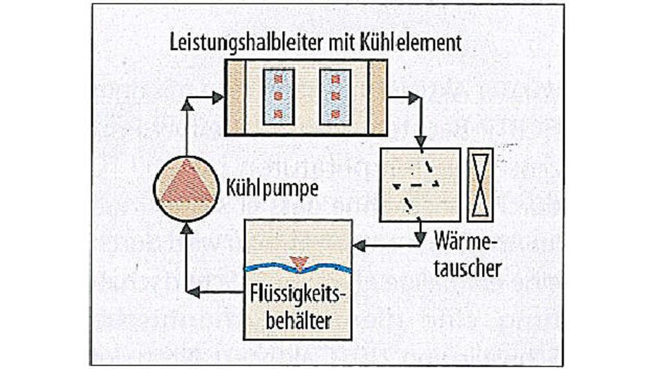 Vereinfachte Darstellung eines Rückkühlsystems mit Wärmetauscher und Flüssigkeitskühler.