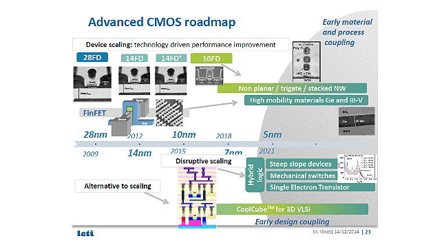 Die CMOS-Roadmap