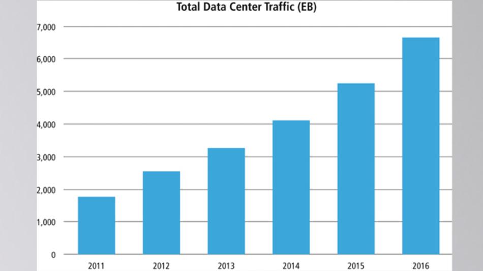 Bild 1: Cisco Systems erwartet, dass der jährliche Datenverkehr der Datenzentren pro Jahr bis Ende 2016 rund 6,6 Zettabytes (1021 Byte) erreichen wird und von 2011 bis 2016 durchschnittlich pro Jahr um 31% zunimmt