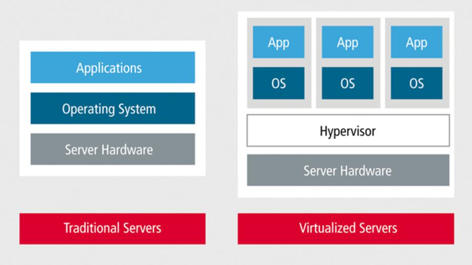 Bild 4: Konventionelle Server arbeiten mit nur einem einzigen Betriebssystem, auf dem die Anwendungen laufen. Virtualisierte Server erlauben eine höhere Auslastung auf einer gemeinsamen Hardwareplattform durch den Einsatz von Hypervisoren, die mehrere Gastbetriebssysteme und deren Anwendungen unterstützen.