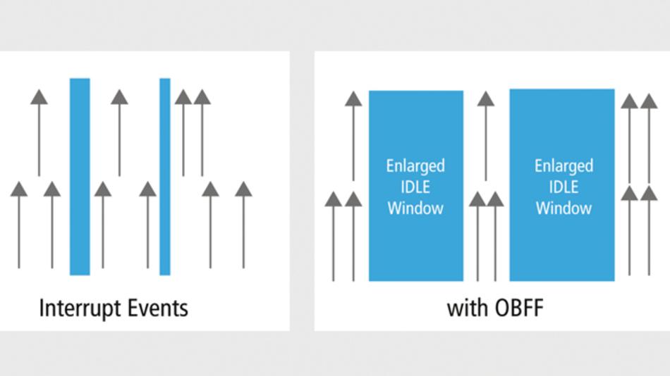 Bild 5: Die Voraussetzung für »Optimized Buffer Flush/Fill« ist, dass die Geräte Anfragemuster optimieren können, wenn sie wissen, wann sie das Hauptsystem unterbrechen dürfen. Dadurch kann das System länger in einem Low-Power-Zustand bleiben und das Leerlauffenster verlängern.